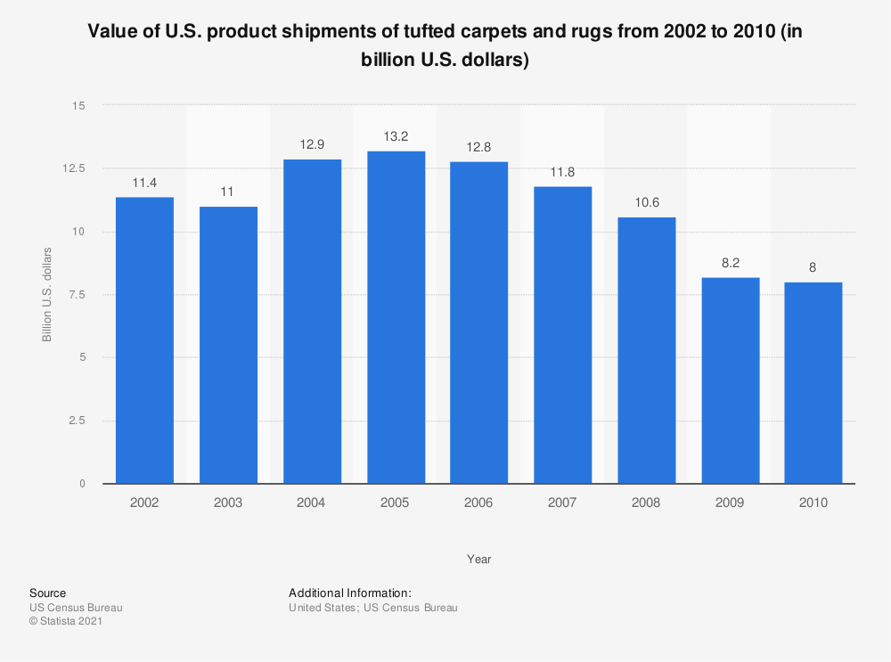 Statistic: Value of U.S. product shipments of tufted carpets and rugs from 2002 to 2010 (in billion U.S. dollars) | Statista