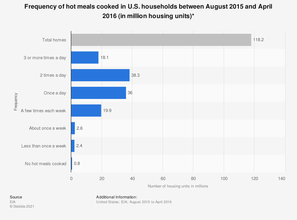 Statistic: Frequency of hot meals cooked in U.S. households between August 2015 and April 2016 (in million housing units)* | Statista