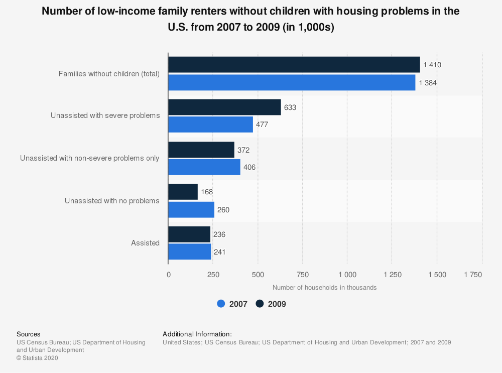Statistic: Number of low-income family renters without children with housing problems in the U.S. from 2007 to 2009 (in 1,000s) | Statista