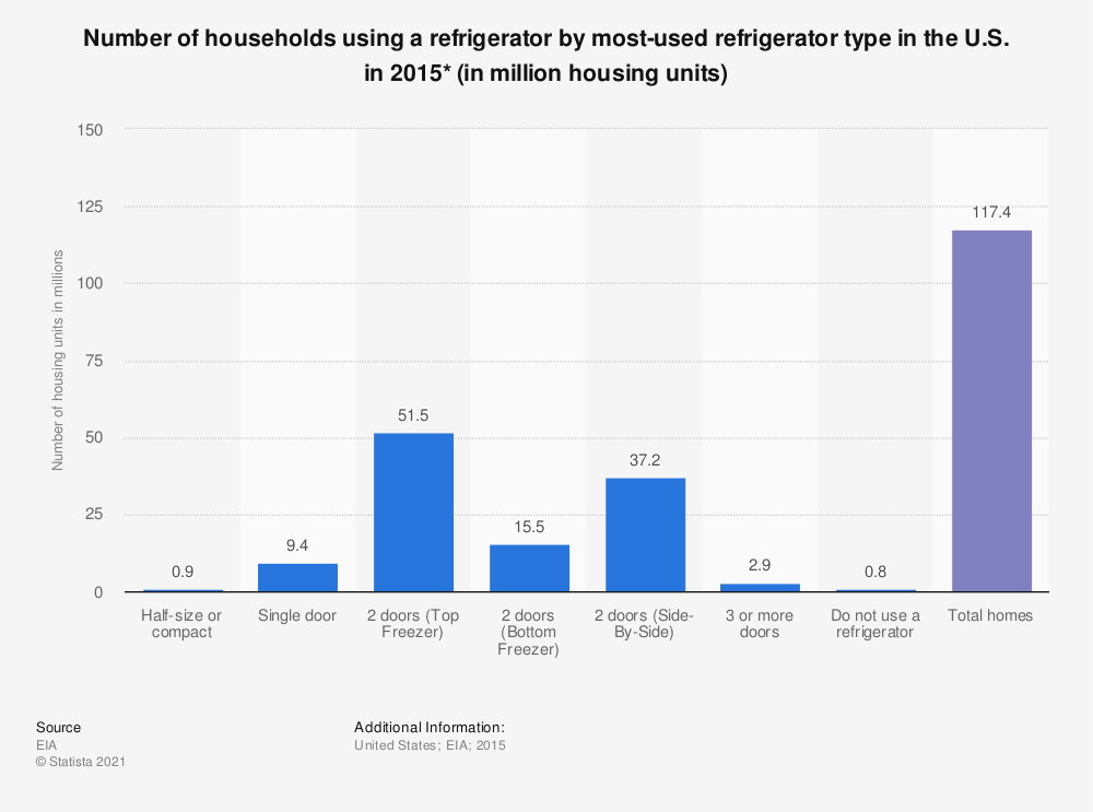 Statistic: Number of households using a refrigerator by most-used refrigerator type in the U.S. in 2015* (in million housing units) | Statista