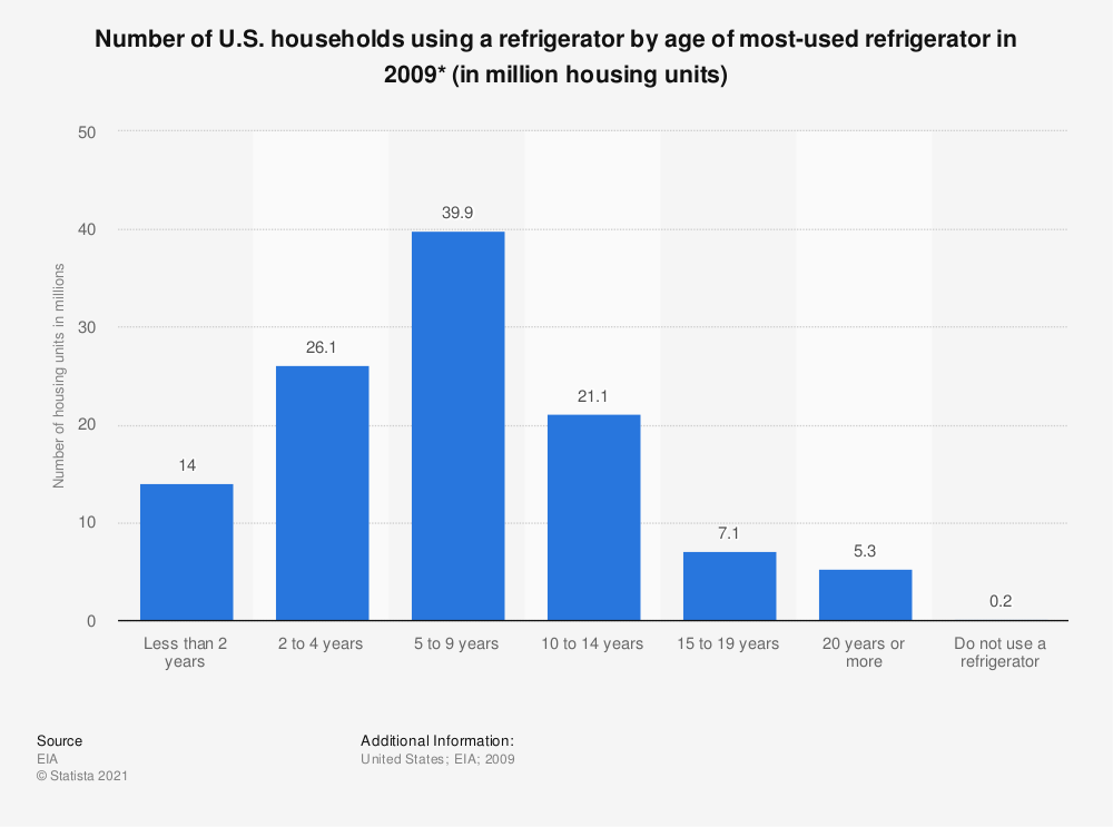 Statistic: Number of U.S. households using a refrigerator by age of most-used refrigerator in 2009* (in million housing units) | Statista