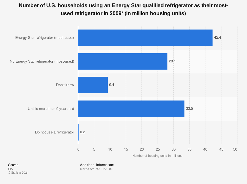 Statistic: Number of U.S. households using an Energy Star qualified refrigerator as their most-used refrigerator in 2009* (in million housing units) | Statista