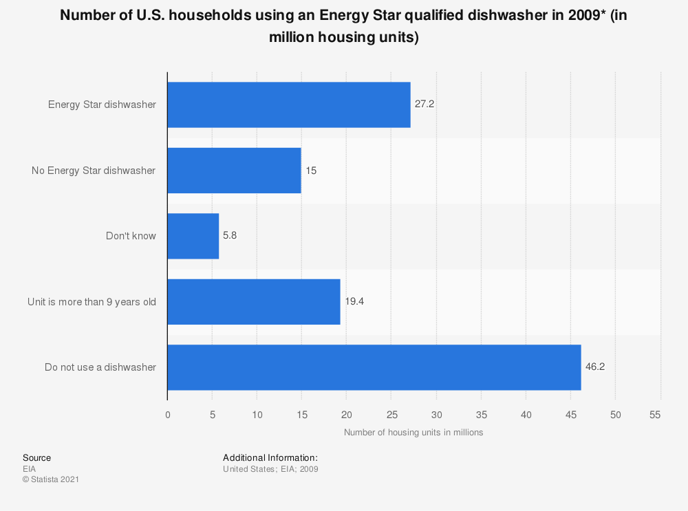 Statistic: Number of U.S. households using an Energy Star qualified dishwasher in 2009* (in million housing units) | Statista