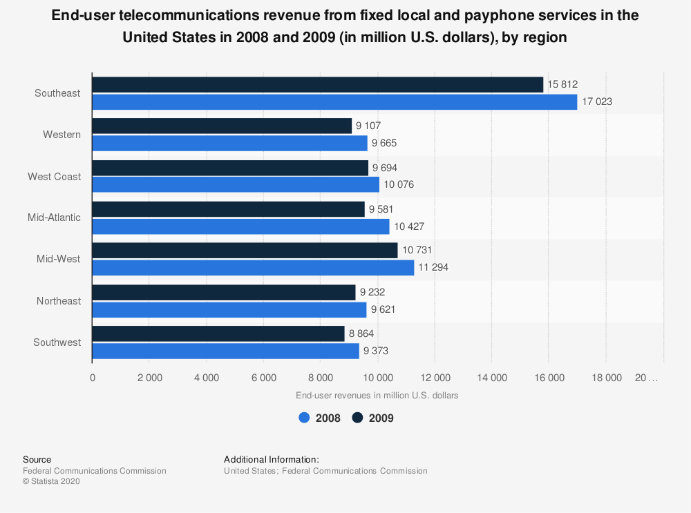 Statistic: End-user telecommunications revenue from fixed local and payphone services in the United States in 2008 and 2009 (in million U.S. dollars), by region | Statista