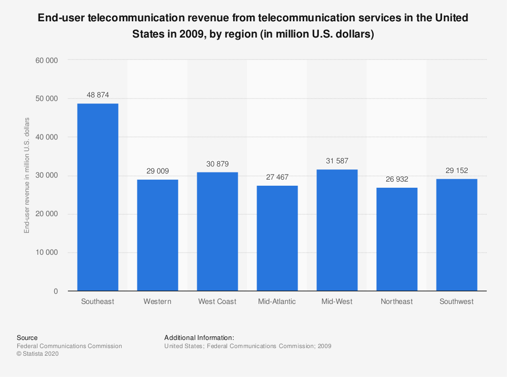 Statistic: End-user telecommunication revenue from telecommunication services in the United States in 2009, by region (in million U.S. dollars) | Statista