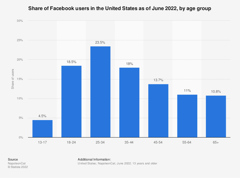 Statistic: Distribution of Facebook users in the United States as of August 2019, by age group | Statista