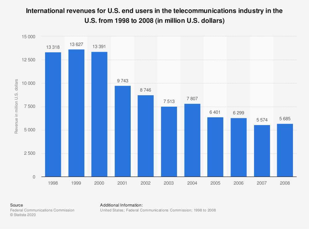 Statistic: International revenues for U.S. end users in the telecommunications industry in the U.S. from 1998 to 2008 (in million U.S. dollars) | Statista