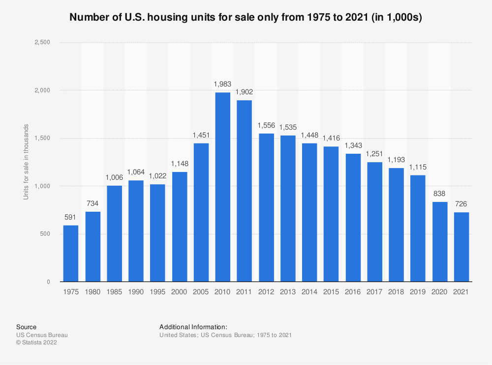 Statistic: Number of U.S. housing units for sale only from 1975 to 2018 (in 1,000s) | Statista