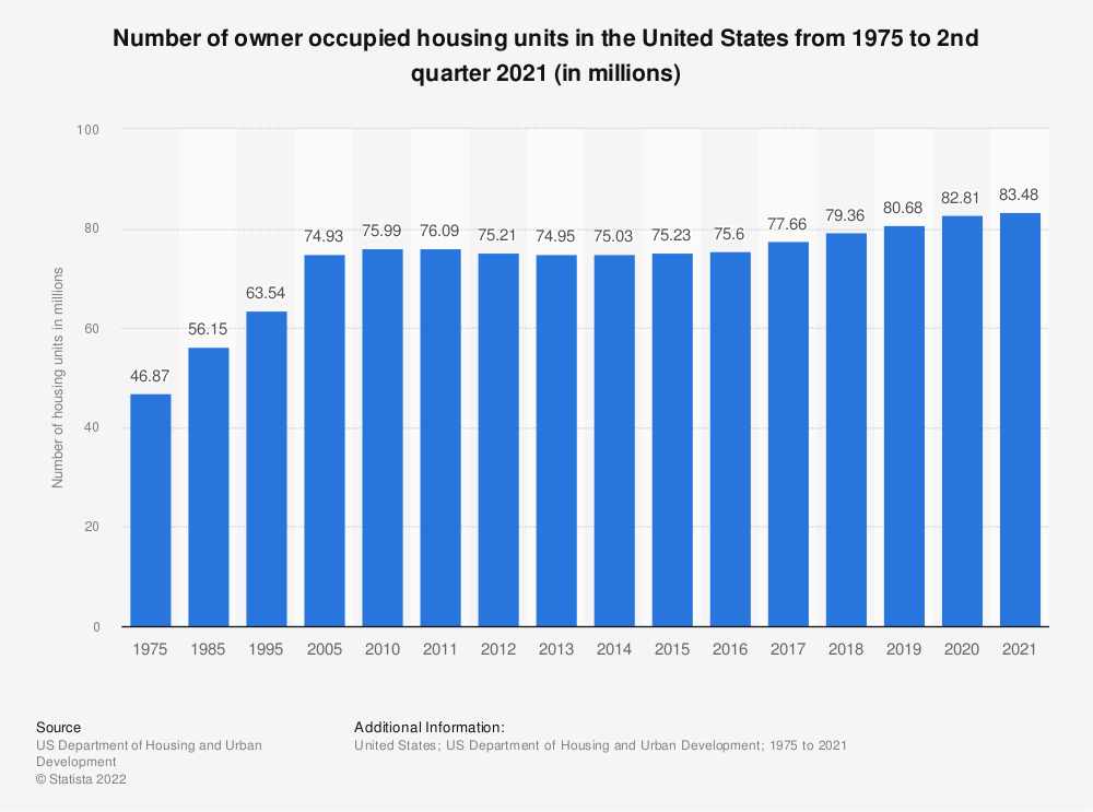 Statistic: Number of owner occupied housing units in the United States from 1975 to 2018 (in millions) | Statista