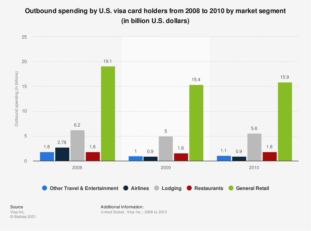 Statistic: Outbound spending by U.S. visa card holders from 2008 to 2010 by market segment (in billion U.S. dollars)  | Statista