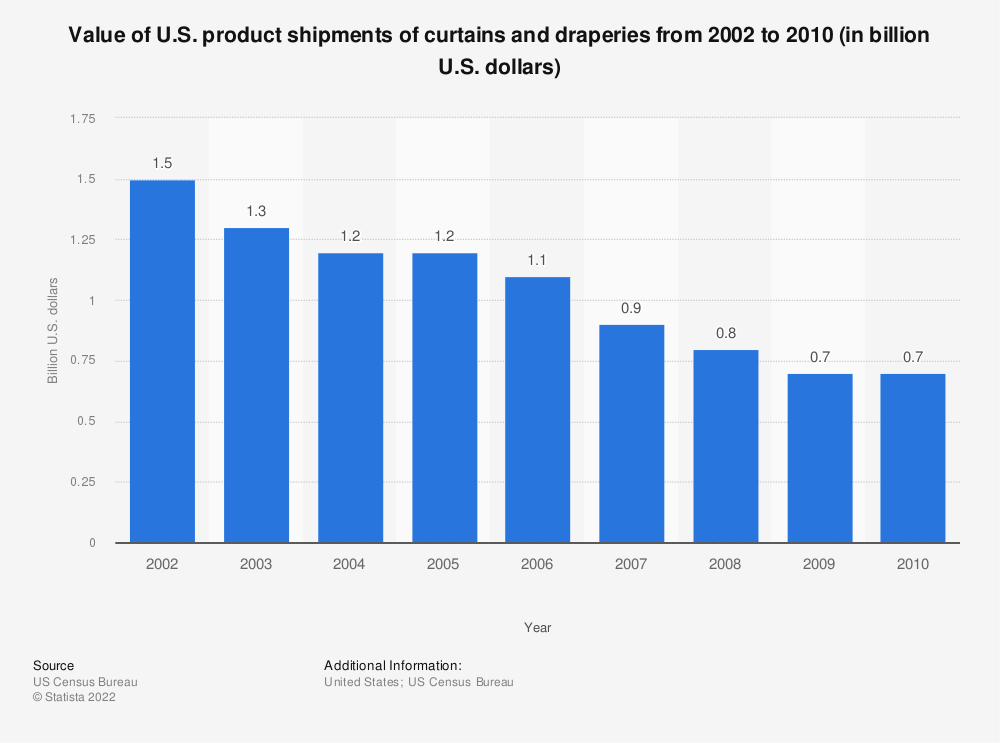 Statistic: Value of U.S. product shipments of curtains and draperies from 2002 to 2010 (in billion U.S. dollars) | Statista