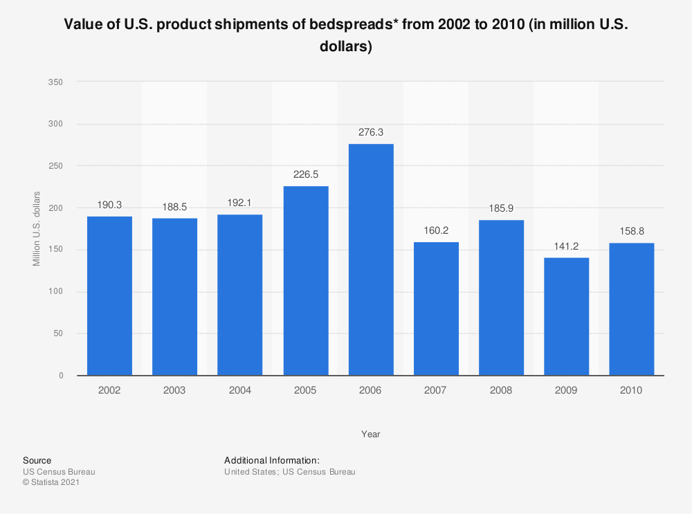 Statistic: Value of U.S. product shipments of bedspreads* from 2002 to 2010 (in million U.S. dollars) | Statista