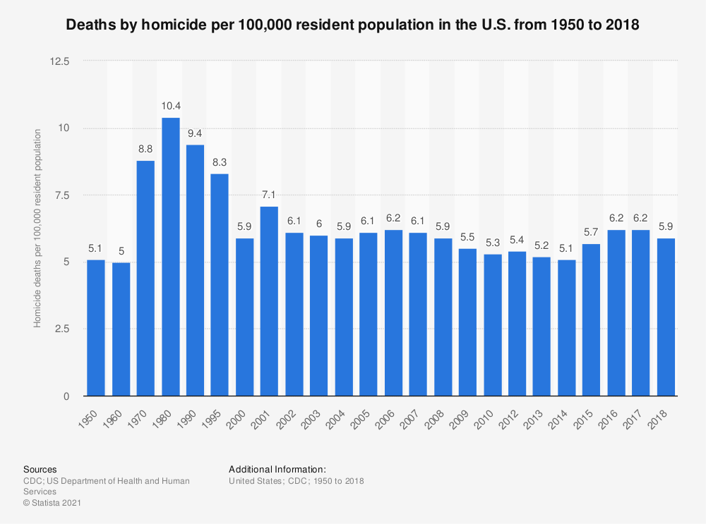 Statistic: Deaths by homicide per 100,000 resident population in the U.S. from 1950 to 2017 | Statista