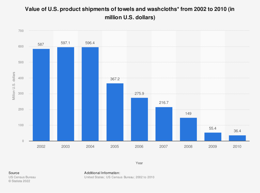 Statistic: Value of U.S. product shipments of towels and washcloths* from 2002 to 2010 (in million U.S. dollars) | Statista
