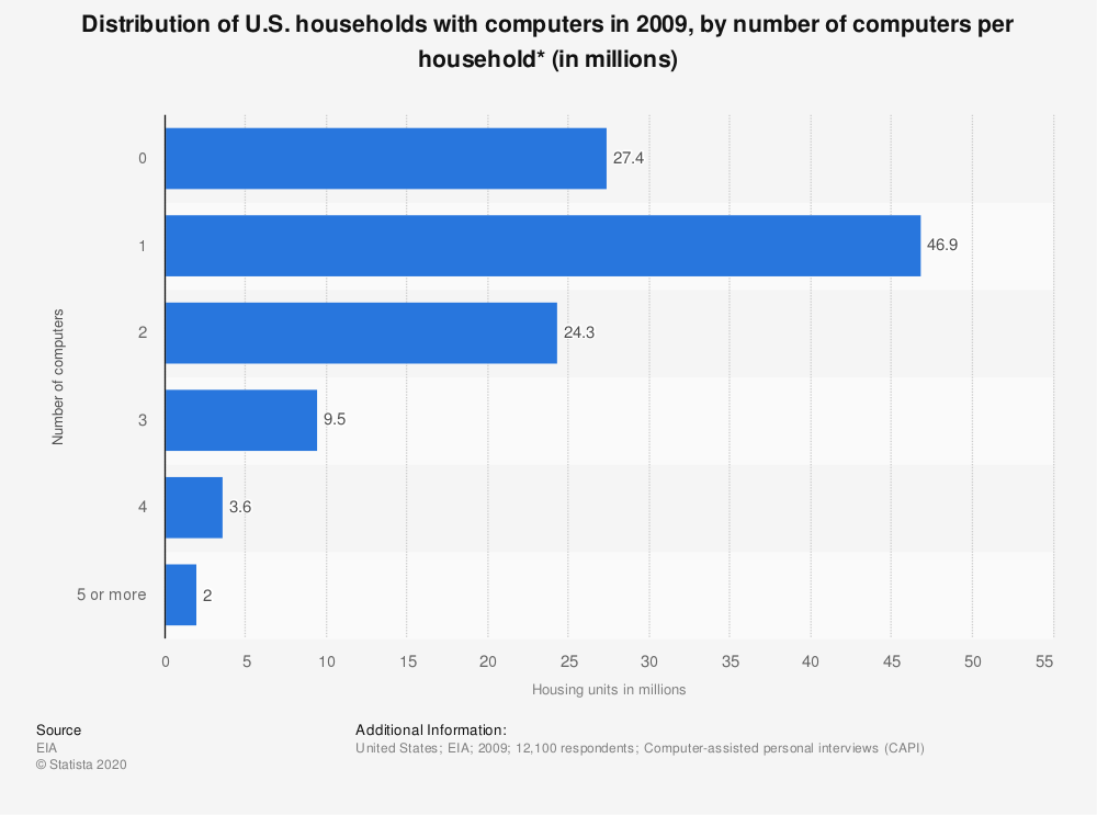 Statistic: Distribution of U.S. households with computers in 2009, by number of computers per household* (in millions) | Statista