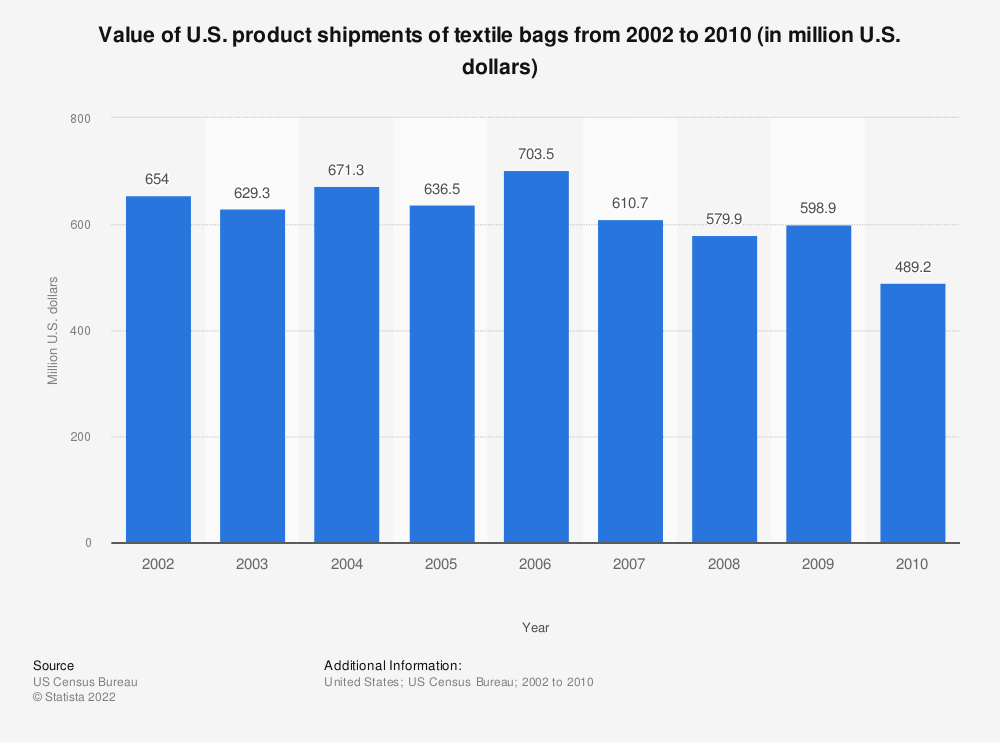 Statistic: Value of U.S. product shipments of textile bags from 2002 to 2010 (in million U.S. dollars) | Statista