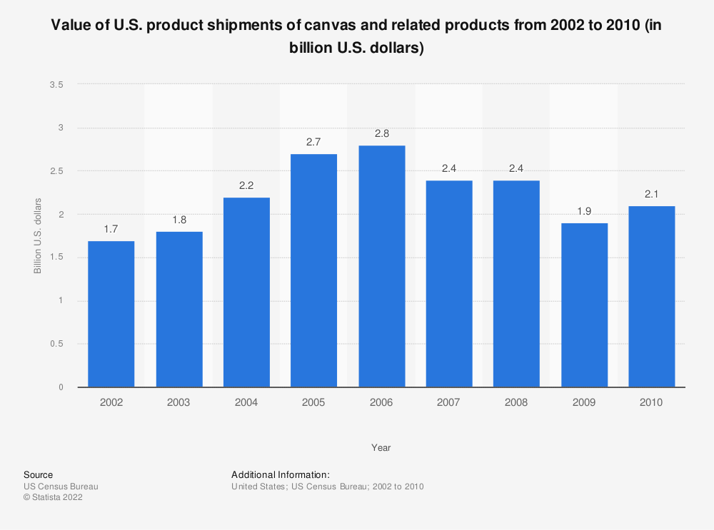 Statistic: Value of U.S. product shipments of canvas and related products from 2002 to 2010 (in billion U.S. dollars) | Statista