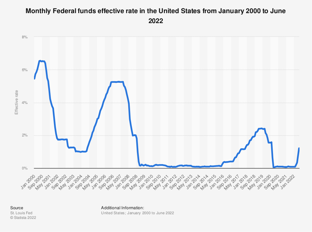 Statistic: Monthly Federal funds effective rate in the United States from January 2000 to September 2020 | Statista