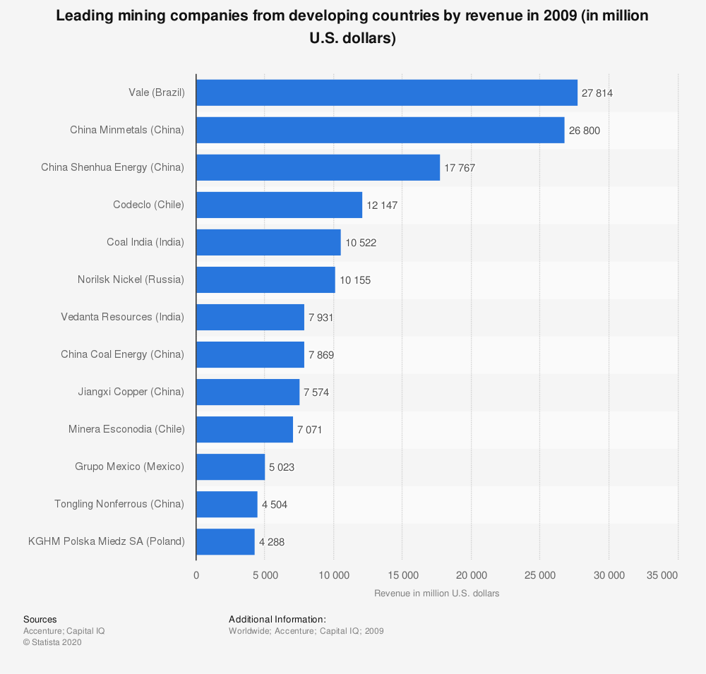 Statistic: Leading mining companies from developing countries by revenue in 2009 (in million U.S. dollars) | Statista