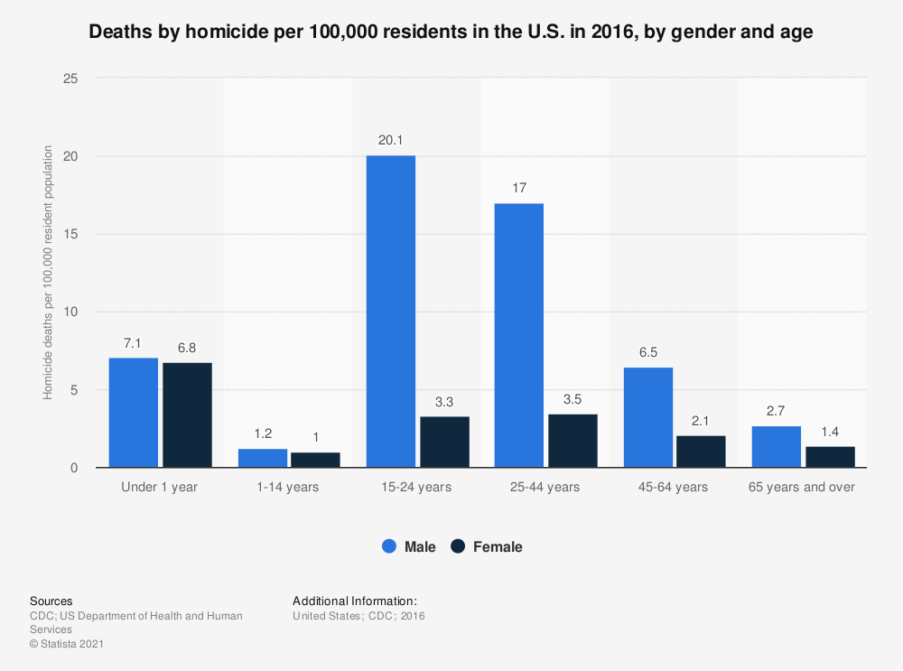 Statistic: Deaths by homicide per 100,000 residents in the U.S. in 2015, by gender and age | Statista