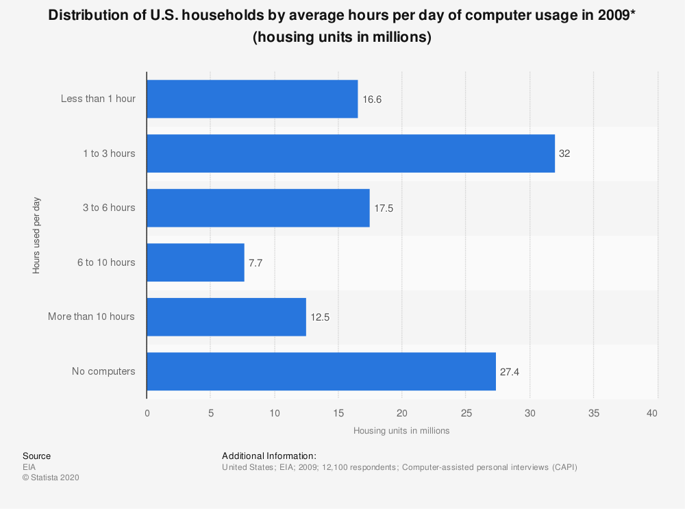Statistic: Distribution of U.S. households by average hours per day of computer usage in 2009* (housing units in millions) | Statista