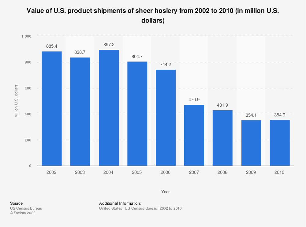 Statistic: Value of U.S. product shipments of sheer hosiery from 2002 to 2010 (in million U.S. dollars) | Statista
