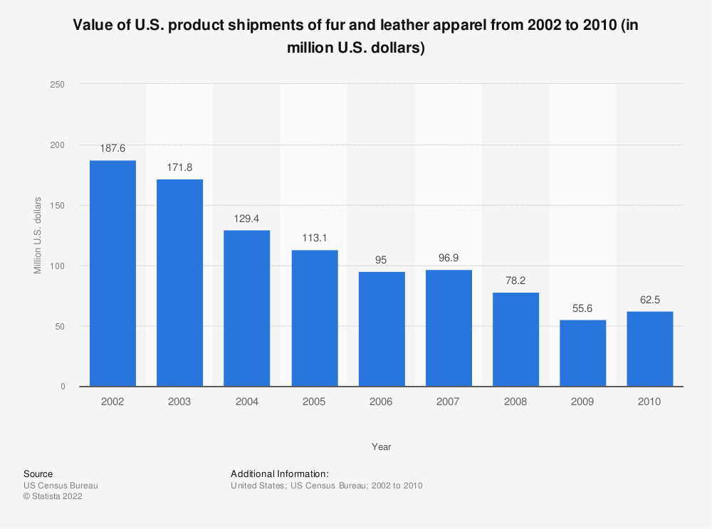 Statistic: Value of U.S. product shipments of fur and leather apparel from 2002 to 2010 (in million U.S. dollars) | Statista