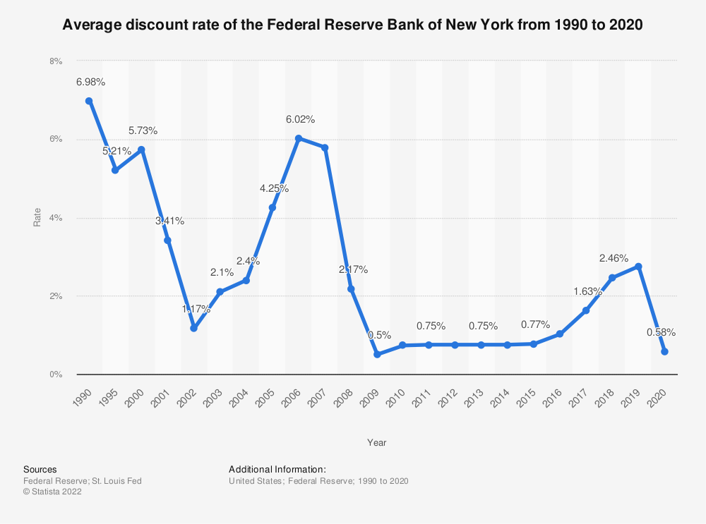 Statistic: Discount rate of the Federal Reserve Bank of New York from 1990 to 2016* | Statista