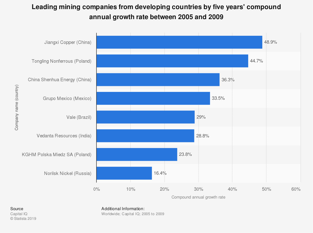 Statistic: Leading mining companies from developing countries by five years' compound annual growth rate between 2005 and 2009 | Statista