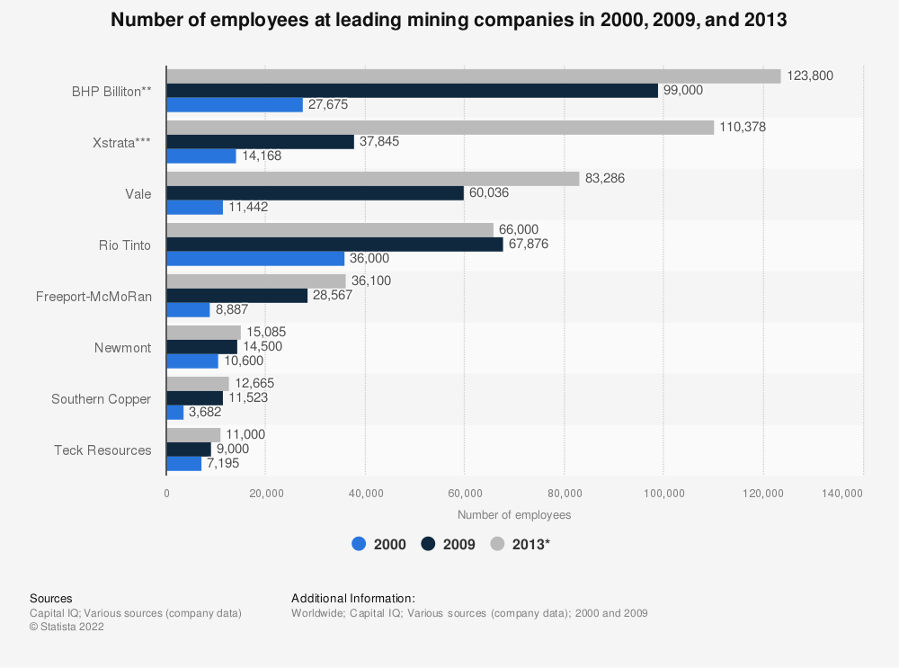 Statistic: Number of employees at leading mining companies in 2000, 2009, and 2013 | Statista