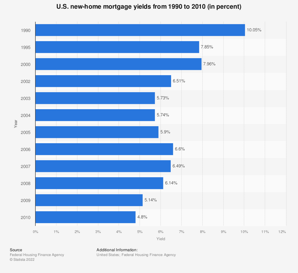 Statistic: U.S. new-home mortgage yields from 1990 to 2010 (in percent) | Statista