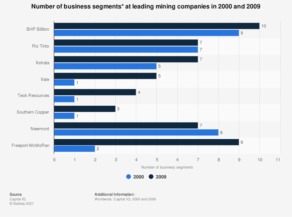 Statistic: Number of business segments* at leading mining companies in 2000 and 2009 | Statista