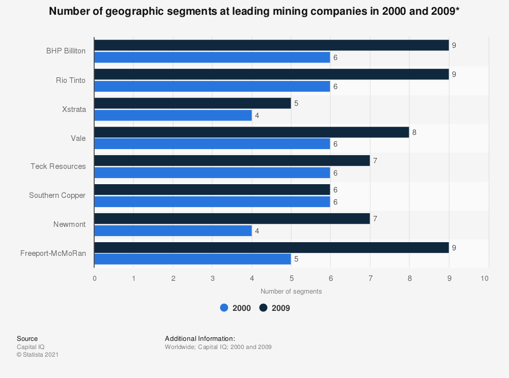 Statistic: Number of geographical segments at leading mining companies in 2000 and 2009* | Statista