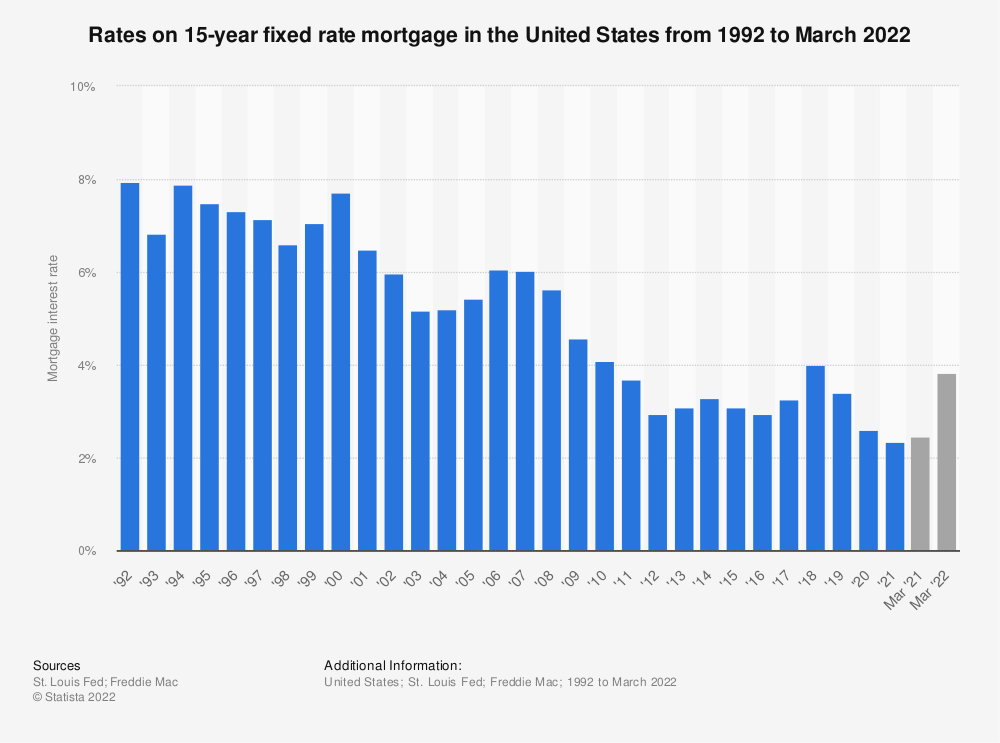 Statistic: Rates on 15-year fixed rate mortgage in the United States from 1992 to 2018 | Statista