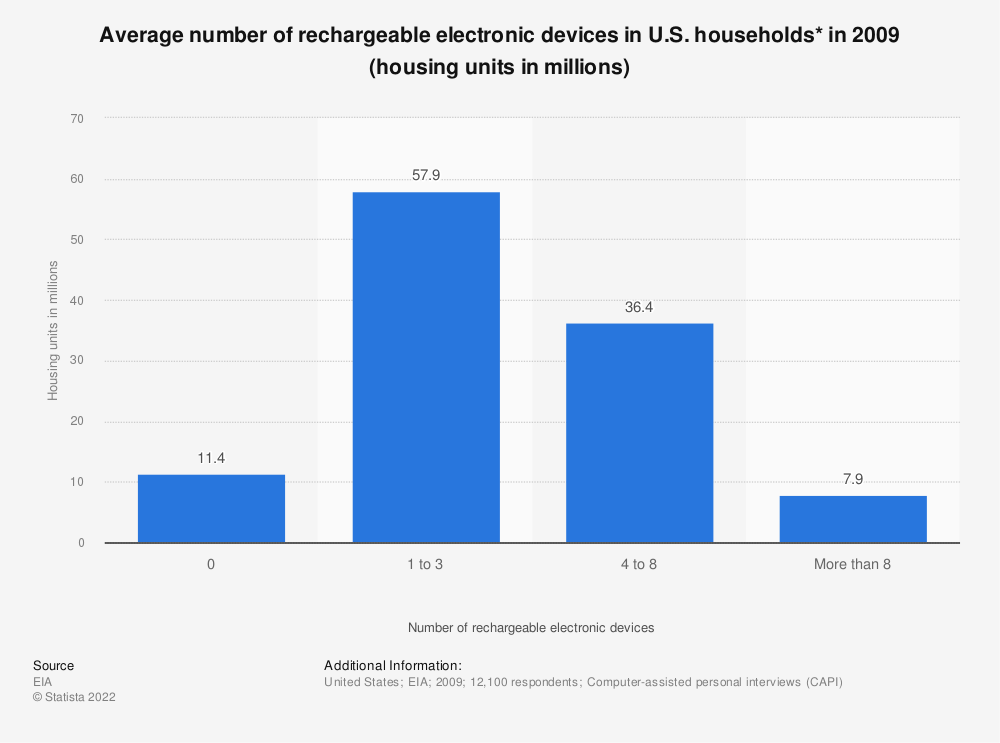 Statistic: Average number of rechargeable electronic devices in U.S. households* in 2009 (housing units in millions) | Statista