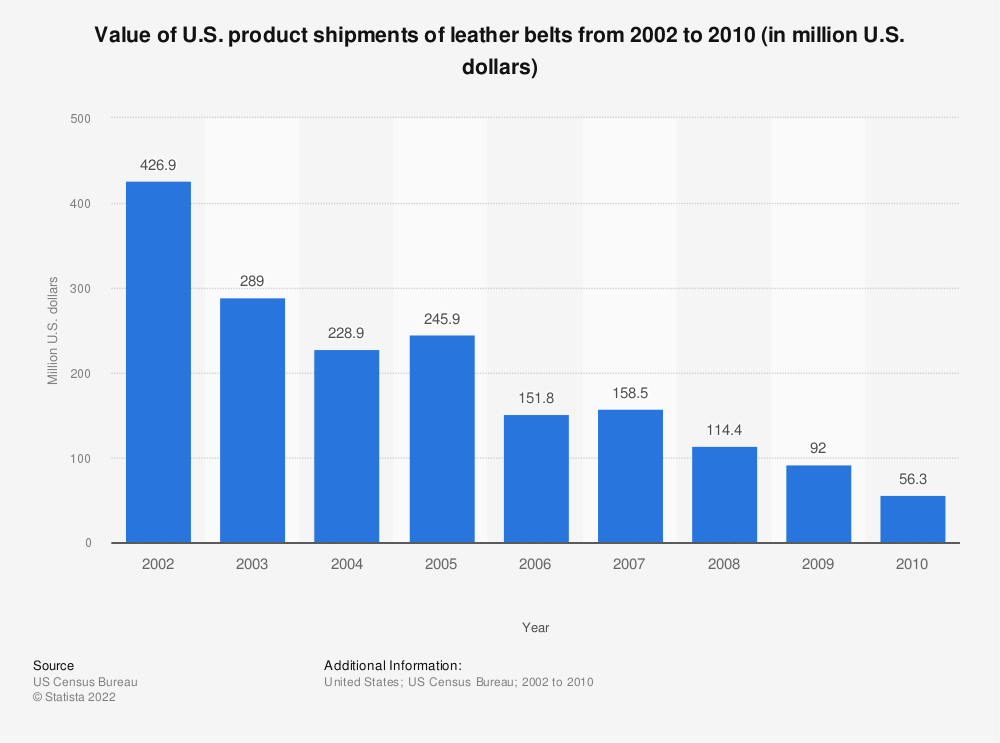 Statistic: Value of U.S. product shipments of leather belts from 2002 to 2010 (in million U.S. dollars) | Statista