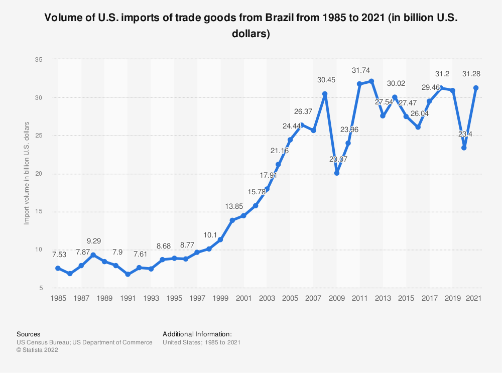 Statistic: Volume of U.S. imports of trade goods from Brazil from 1985 to 2020 (in billion U.S. dollars) | Statista