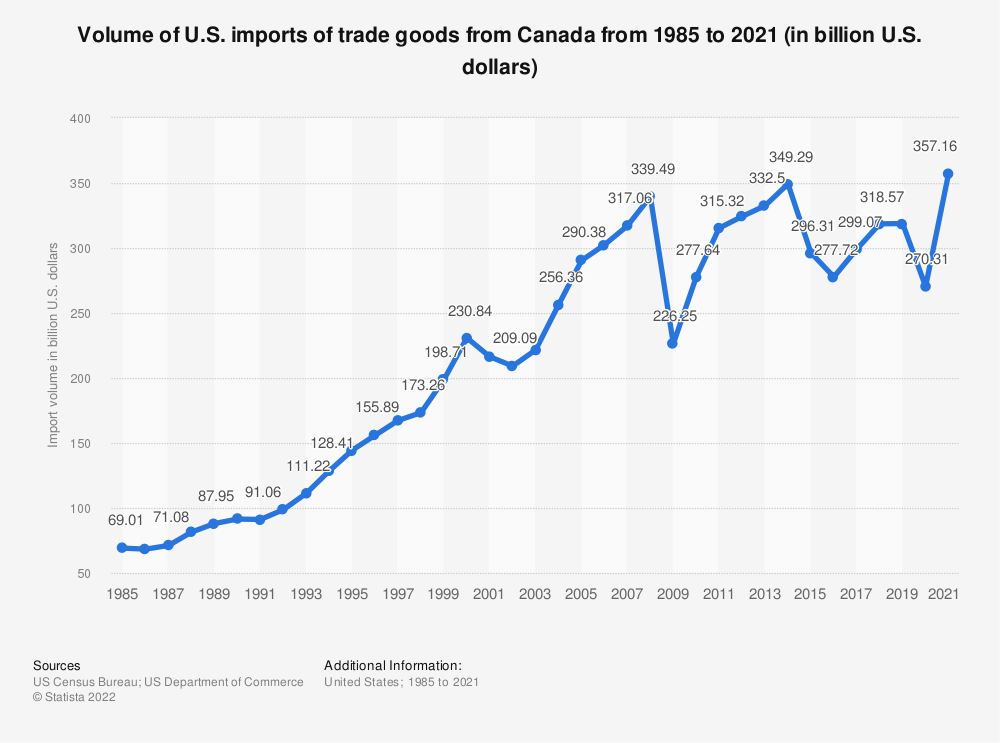 Statistic: Volume of U.S. imports of trade goods from Canada from 1985 to 2019 (in billion U.S. dollars) | Statista
