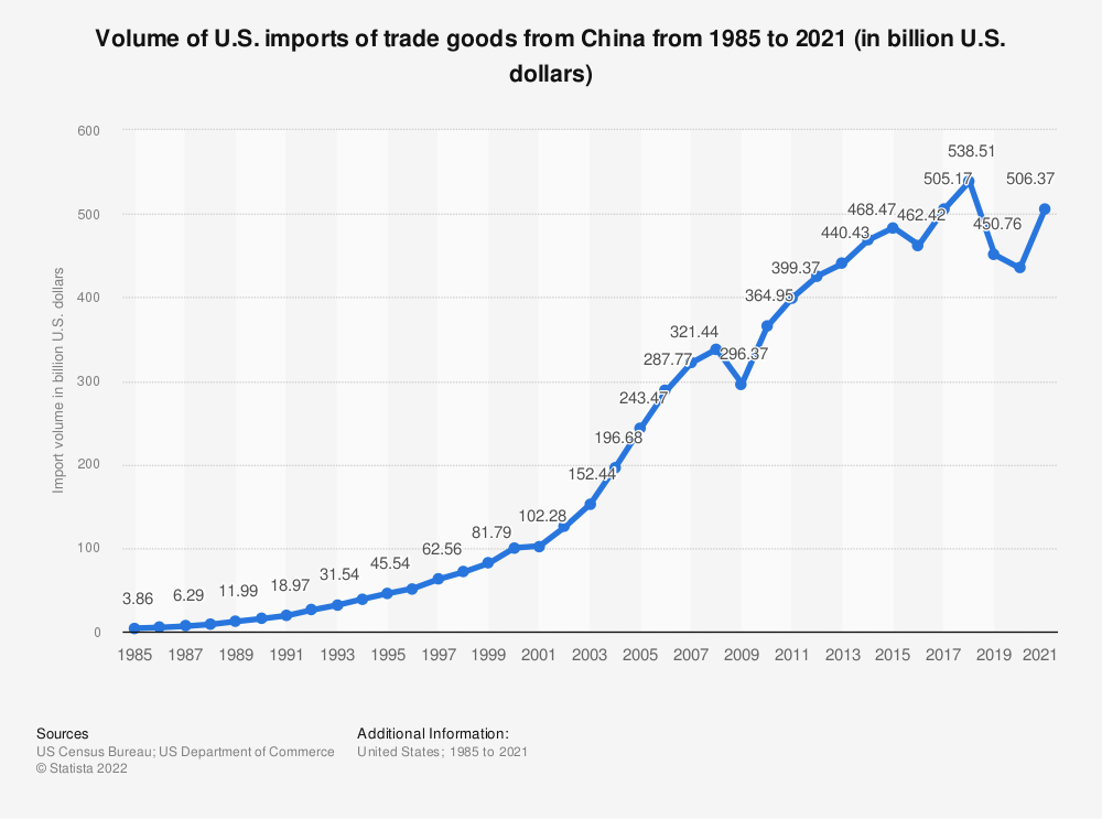 Statistic: Volume of U.S. imports of trade goods from China from 1985 to 2018 (in billion U.S. dollars) | Statista
