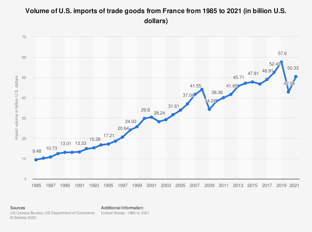 Statistic: Volume of U.S. imports of trade goods from France from 1985 to 2020 (in billion U.S. dollars) | Statista