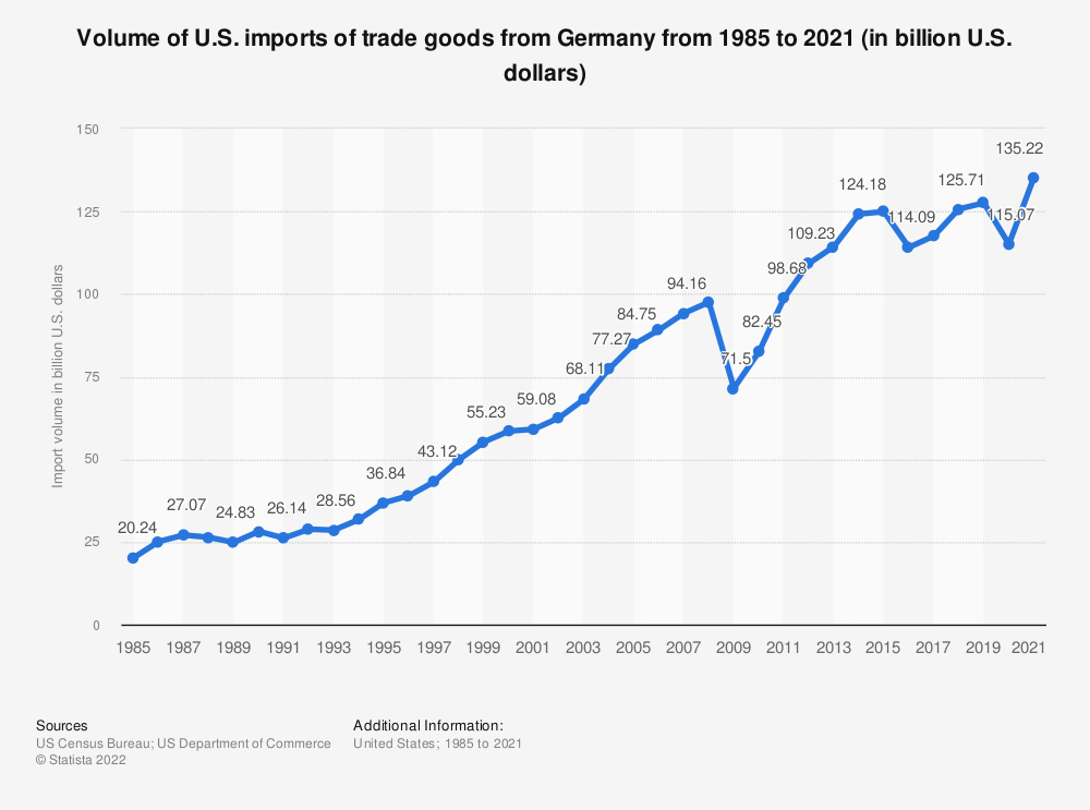 Statistic: Volume of U.S. imports of trade goods from Germany from 1985 to 2018 (in billion U.S. dollars) | Statista