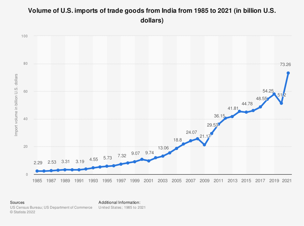 Statistic: Volume of U.S. imports of trade goods from India from 1985 to 2018 (in billion U.S. dollars) | Statista
