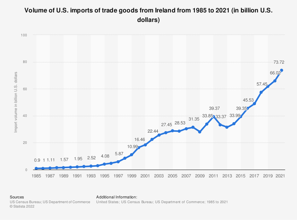 Statistic: Volume of U.S. imports of trade goods from Ireland from 1985 to 2018 (in billion U.S. dollars) | Statista