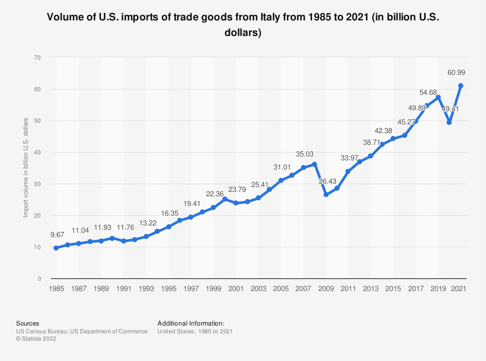 Statistic: Volume of U.S. imports of trade goods from Italy from 1985 to 2019 (in billion U.S. dollars) | Statista