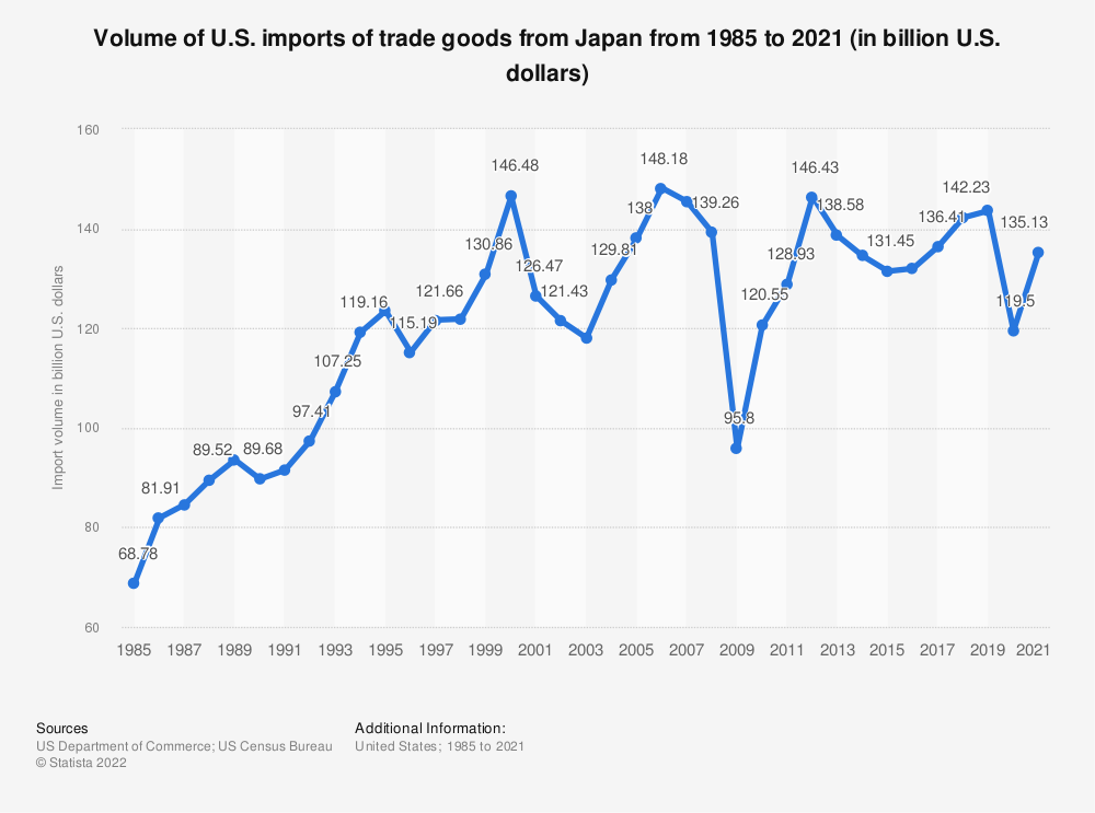 Statistic: Volume of U.S. imports of trade goods from Japan from 1985 to 2019 (in billion U.S. dollars) | Statista