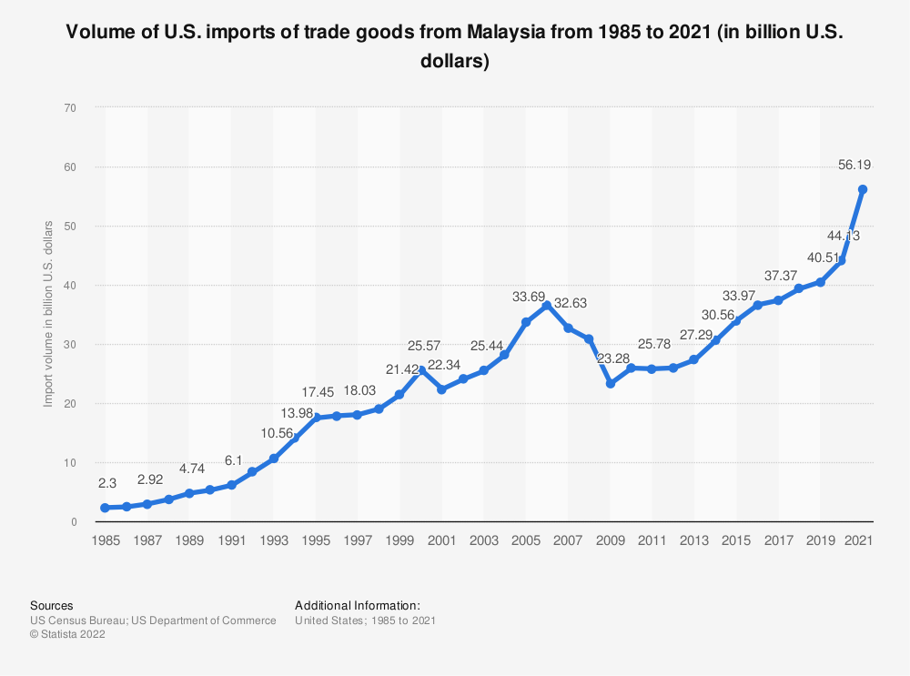 Statistic: Volume of U.S. imports of trade goods from Malaysia from 1985 to 2018 (in billion U.S. dollars) | Statista