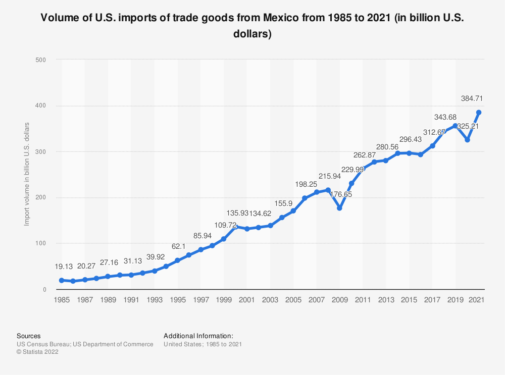 Statistic: Volume of U.S. imports of trade goods from Mexico from 1985 to 2019 (in billion U.S. dollars) | Statista