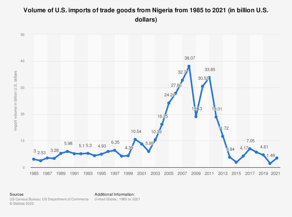 Statistic: Volume of U.S. imports of trade goods from Nigeria from 1985 to 2019 (in billion U.S. dollars) | Statista