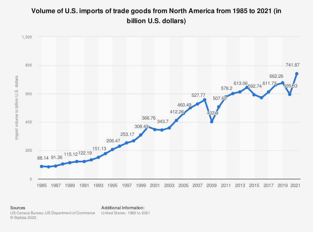 Statistic: Volume of U.S. imports of trade goods from North America from 1985 to 2018 (in billion U.S. dollars) | Statista