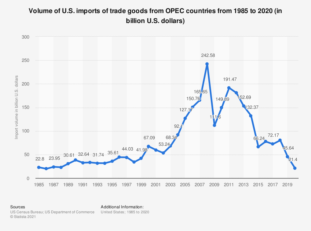 Statistic: Volume of U.S. imports of trade goods from OPEC countries from 1985 to 2018 (in billion U.S. dollars)   Statista